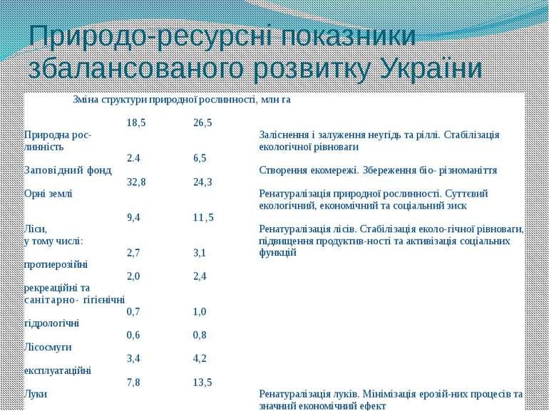 Природо-ресурсні показники збалансованого розвитку України Зміна структури пр...