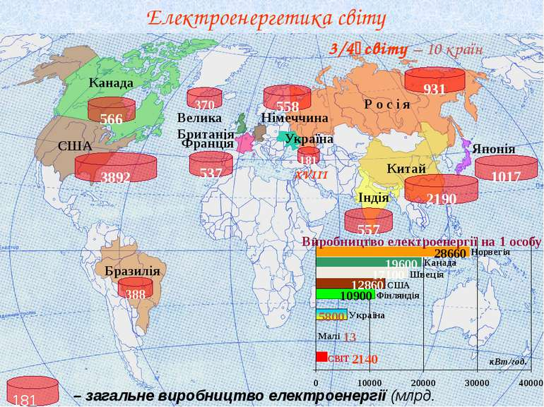 Електроенергетика світу Лівія Алжир Південна Африка Китай Р о с і я США Австр...