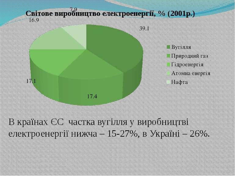 В країнах ЄС частка вугілля у виробництві електроенергії нижча – 15-27%, в Ук...