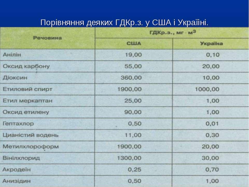Порівняння деяких ГДКр.з. у США і Україіні.