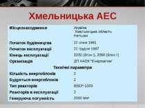 Хмельницька АЕС Місцезнаходження Україна Хмельницькаобласть Нетішин Початокб...