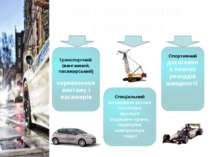 Автомобільний транспорт Транспортний (вантажний, пасажирський) перевезення ва...