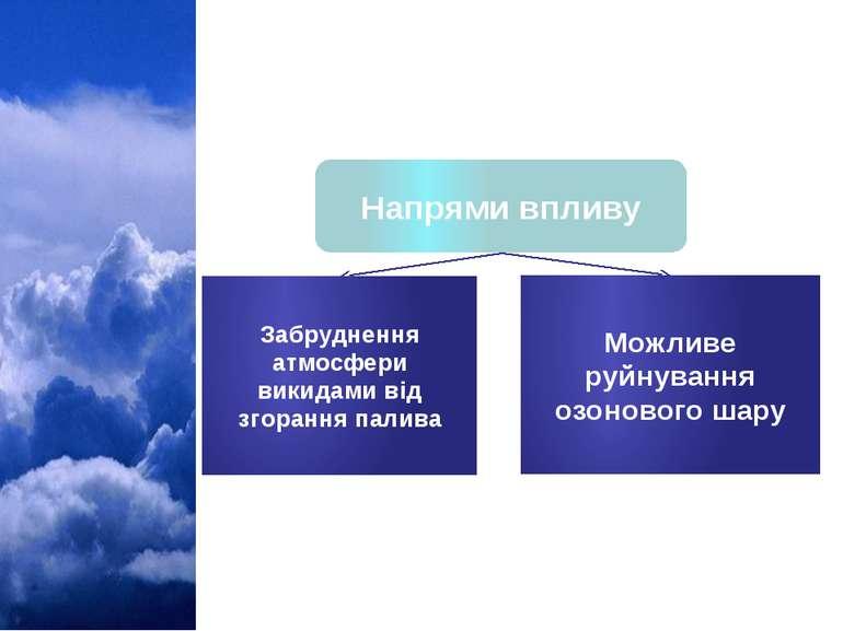 Напрями впливу Вплив авіаційного транспорту Забруднення атмосфери викидами ві...