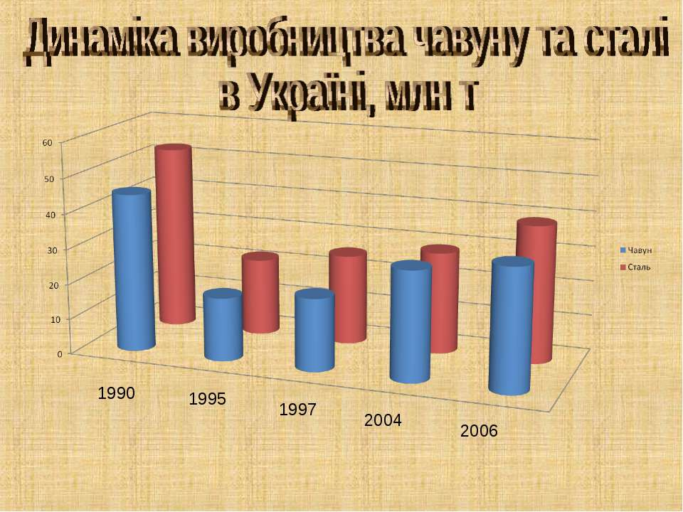 1995 1997 2004 2006 1990