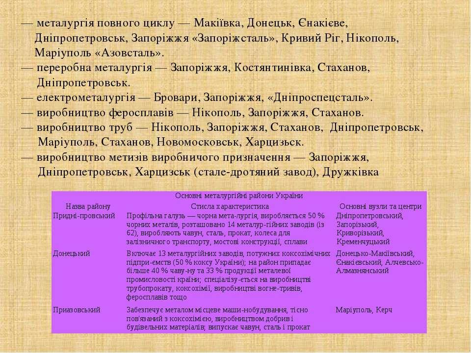 — металургія повного циклу — Макіївка, Донецьк, Єнакієве, Дніпропетровськ, За...