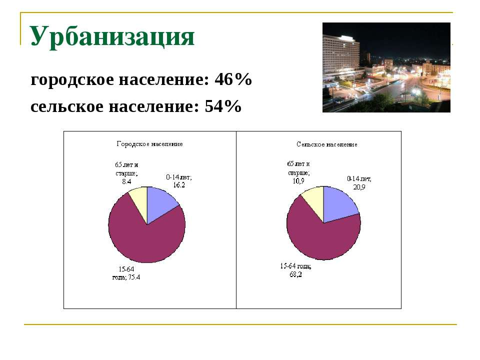 Урбанизация городское население: 46% сельское население: 54%