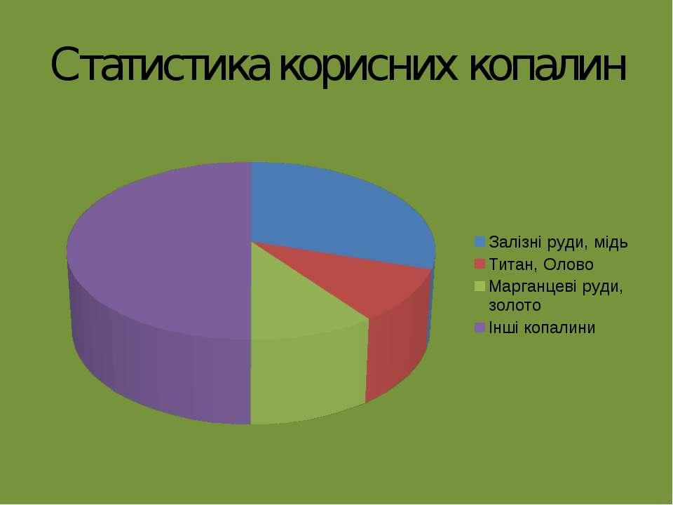 Статистика корисних копалин