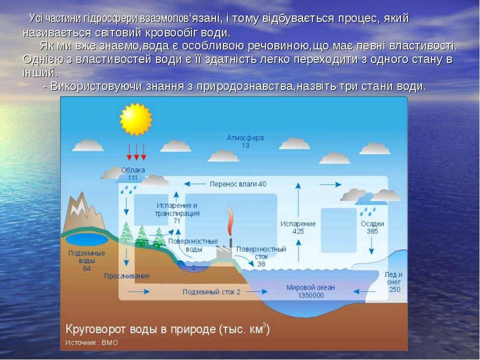 Усі частини гідросфери взаэмопов'язані, і тому відбувається процес, який нази...