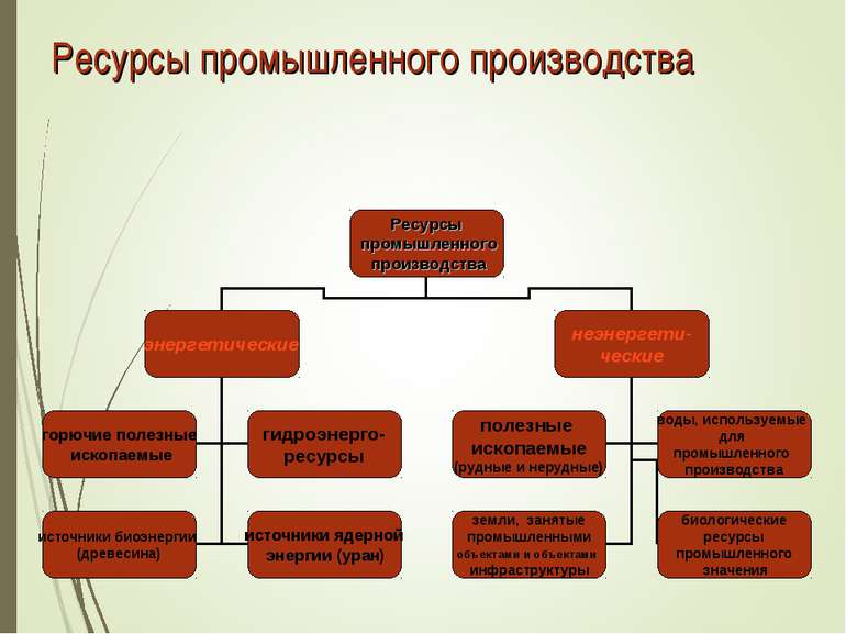 Ресурсы промышленного производства