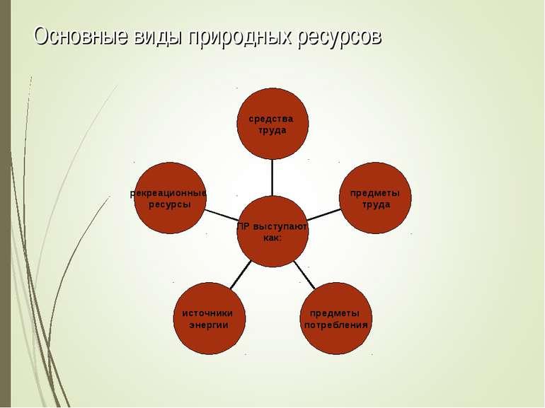 Основные виды природных ресурсов