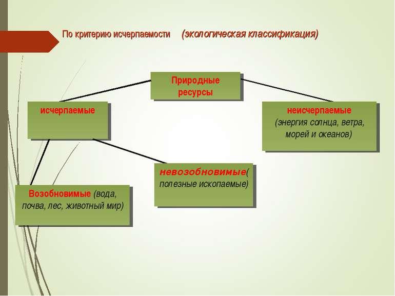 По критерию исчерпаемости (экологическая классификация) Природные ресурсы исч...