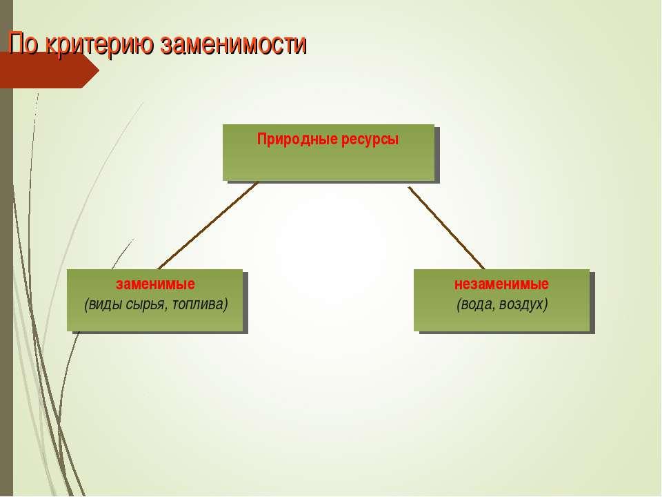 По критерию заменимости Природные ресурсы заменимые (виды сырья, топлива) нез...