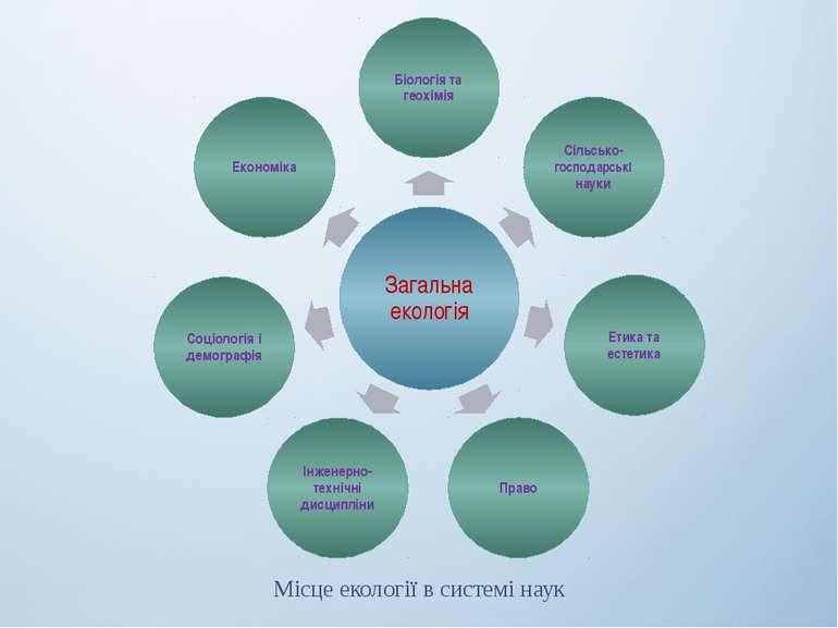 Місце екології в системі наук
