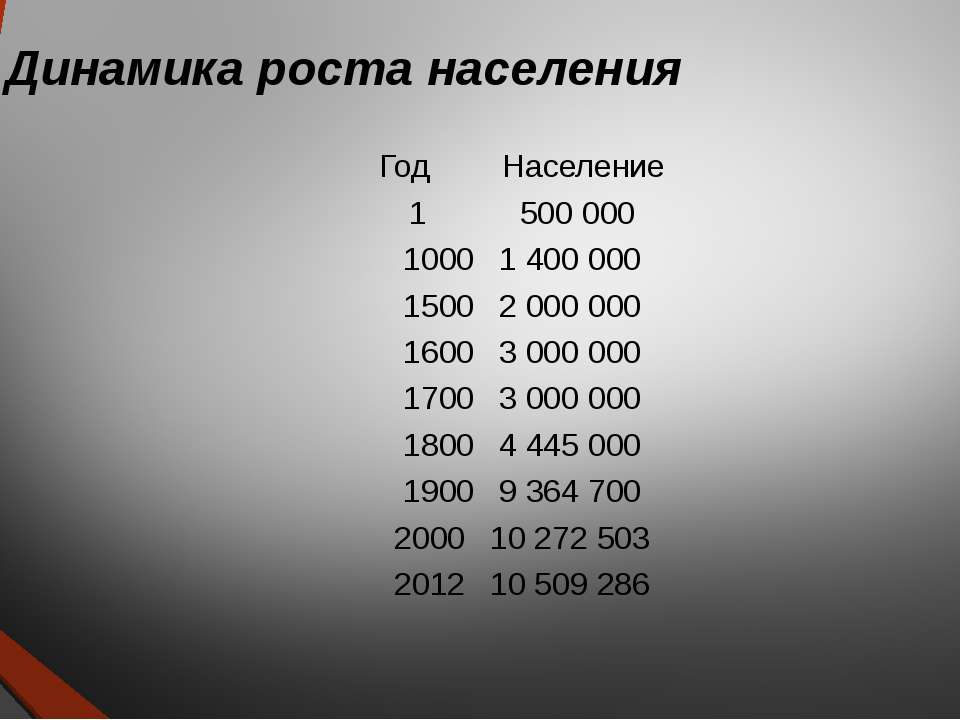 Динамика роста населения Год Население 1 500 000 1000 1 400 000 1500 2 000 00...