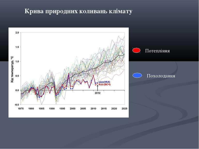 Потепління Похолодання Крива природних коливань клімату