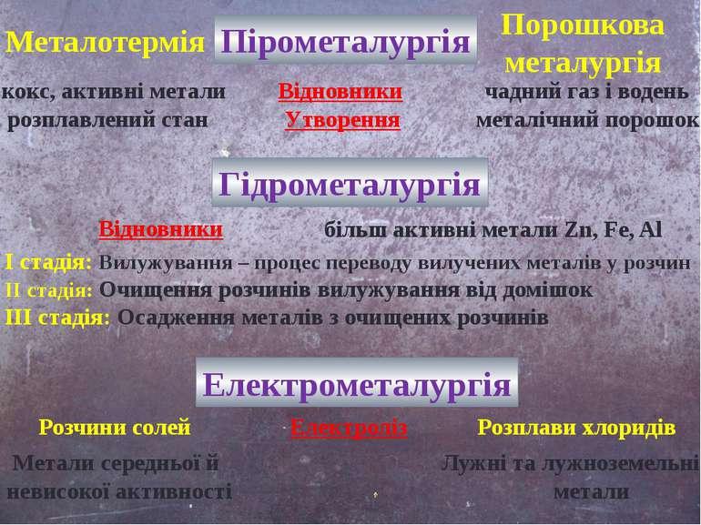 Пірометалургія Металотермія Порошкова металургія кокс, активні метали Відновн...