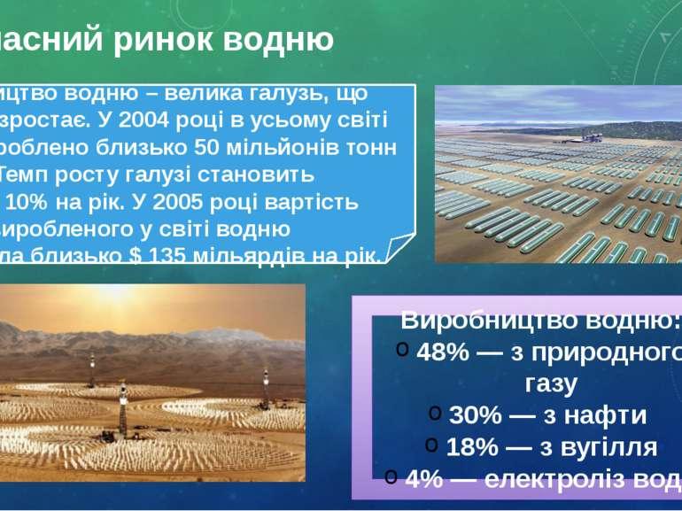 Сучасний ринок водню Виробництво водню: 48% — з природного газу 30% — з нафти...