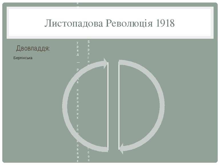Листопадова Революція 1918 Двовладдя: