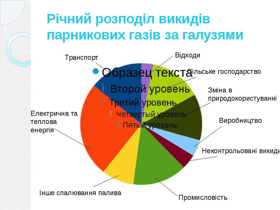 Річний розподіл викидів парникових газів за галузями Відходи Сільське господ...