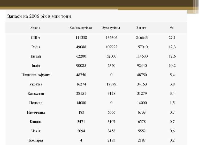 Запаси на 2006 рік в млн тонн Країна Кам'яне вугілля Буре вугілля Всього % СШ...