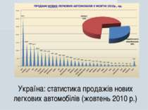 Україна: статистика продажів нових легкових автомобілів (жовтень 2010 р.)