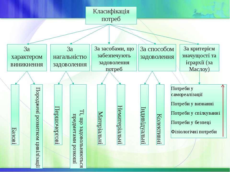 Класифікація потреб За характером виникнення За нагальністю задоволення За за...