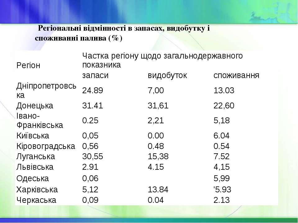 Регіональні відмінності в запасах, видобутку і споживанні палива (%) Регіон Ч...