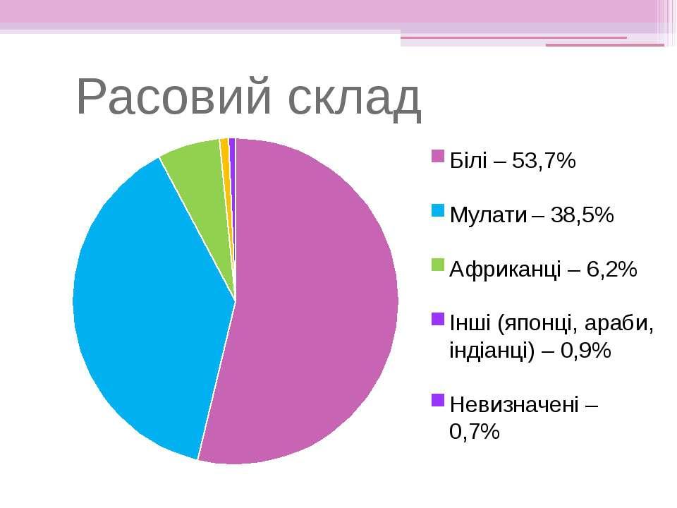 Расовий склад Білі – 53,7% Мулати – 38,5% Африканці – 6,2% Інші (японці, араб...