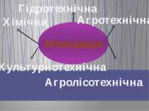 Меліорація Хімічна Гідротехнічна Культурнотехнічна Агротехнічна Агролісотехнічна