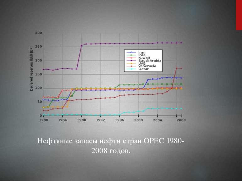 Нефтяные запасы нефти стран OPEC 1980-2008 годов.