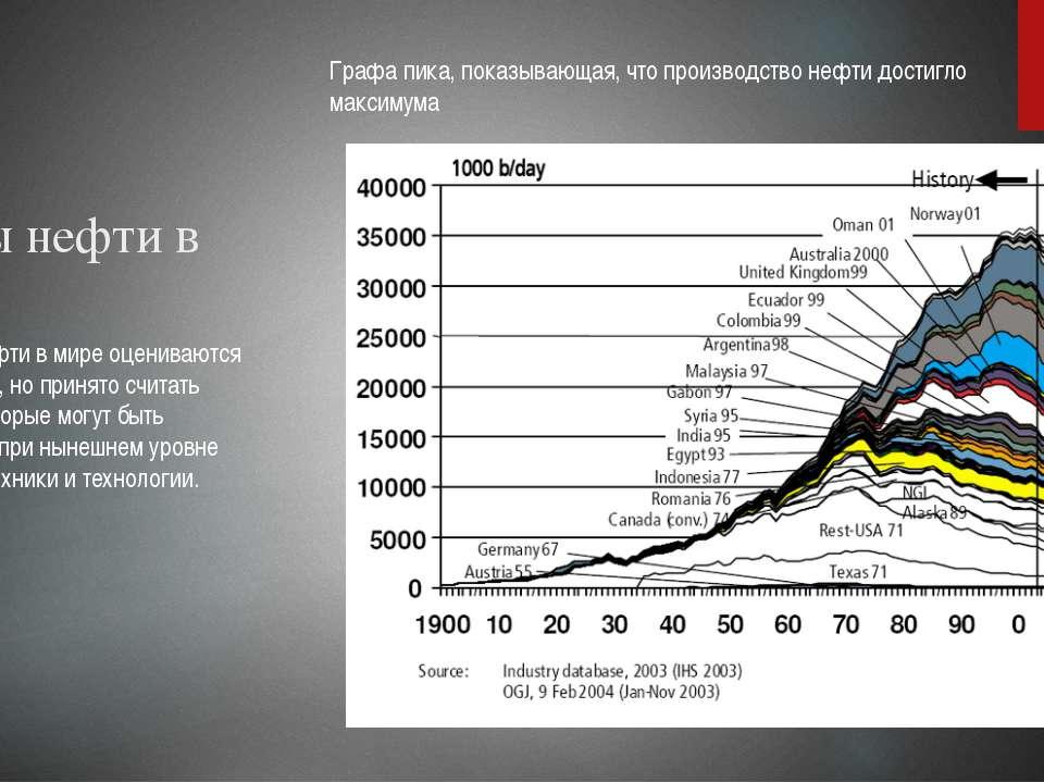 Запасы нефти в мире Запасы нефти в мире оцениваются по-разному, но принято сч...