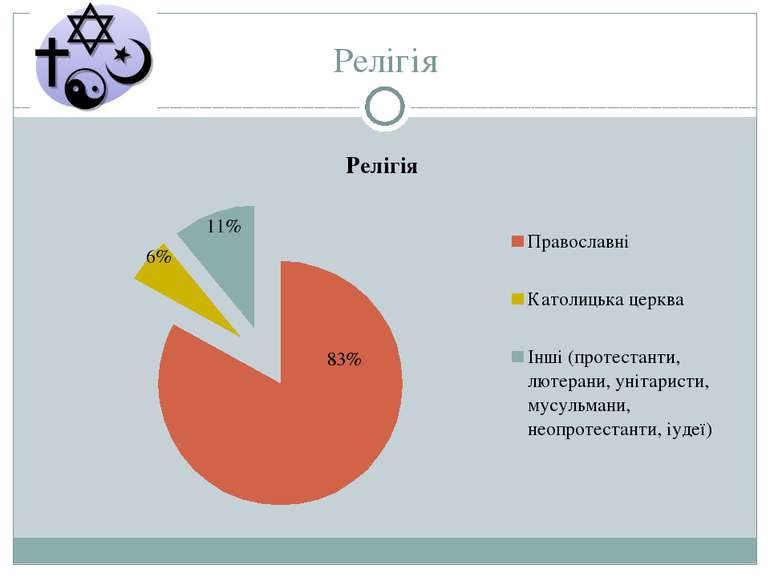 Релігія 83%