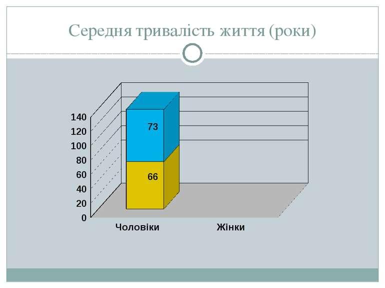Середня тривалість життя (роки)