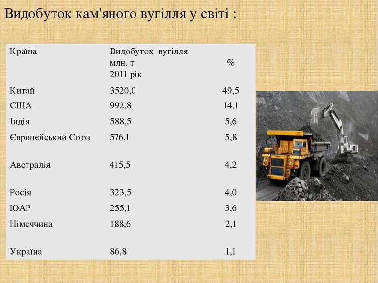 Видобуток кам'яного вугілля у світі : Країна Видобутоквугілля млн. т 2011 рік...