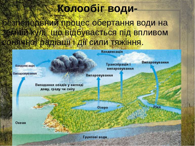 Колообіг води- безперервний процес обертання води на земній кулі, що відбуває...