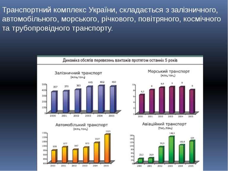 Транспортний комплекс України, складається з залізничного, автомобільного, мо...