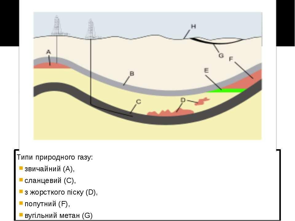 Типи природного газу: звичайний (A), сланцевий (C), з жорсткого піску (D), по...