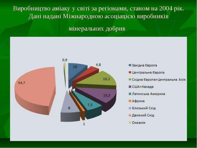 Виробництво аміаку у світі за регіонами, станом на 2004 рік. Дані надані Міжн...