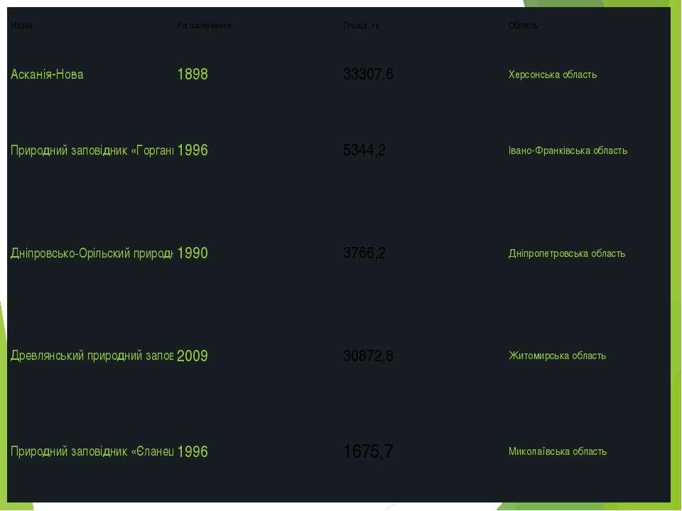Назва Рік заснування Площа, га Область Асканія-Нова 1898 33307,6 Херсонська о...