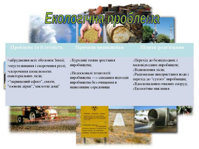 Проблема та її сутність Причини виникнення Шляхи розв'язання забруднення всіх...