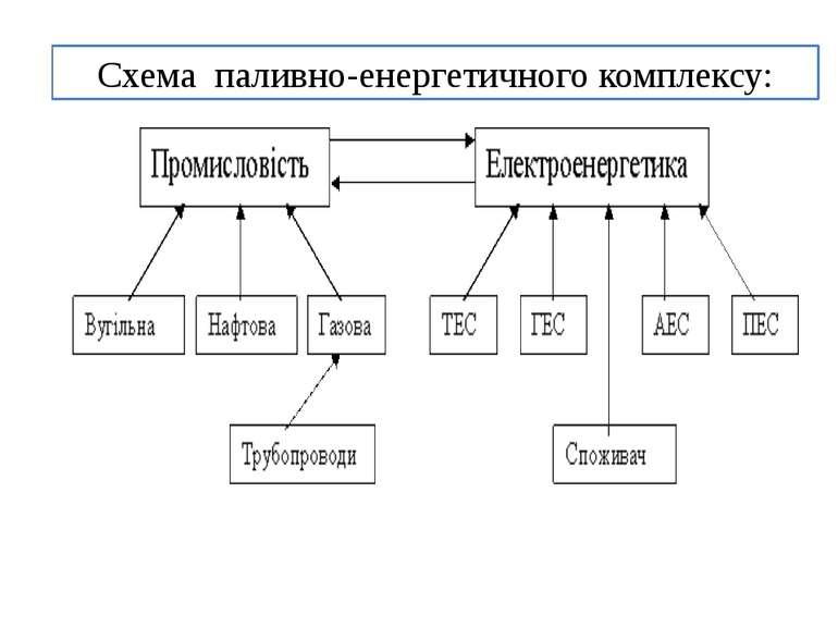 Схема паливно-енергетичного комплексу: