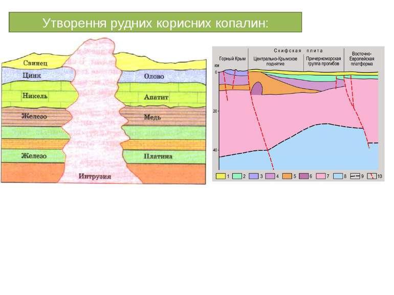 Утворення рудних корисних копалин:
