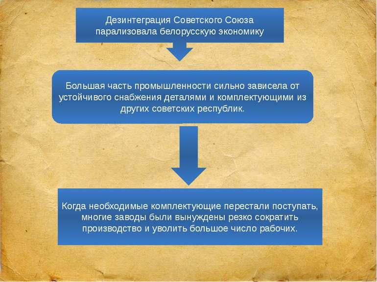 Дезинтеграция Советского Союза парализовала белорусскую экономику Большая час...