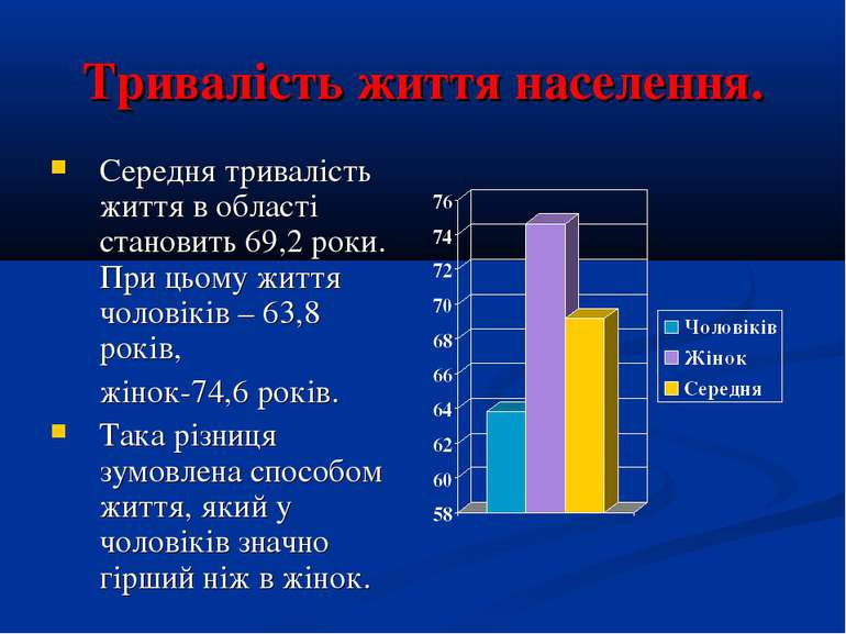 Тривалість життя населення. Середня тривалість життя в області становить 69,2...