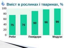 Вміст в рослинах і тваринах, %