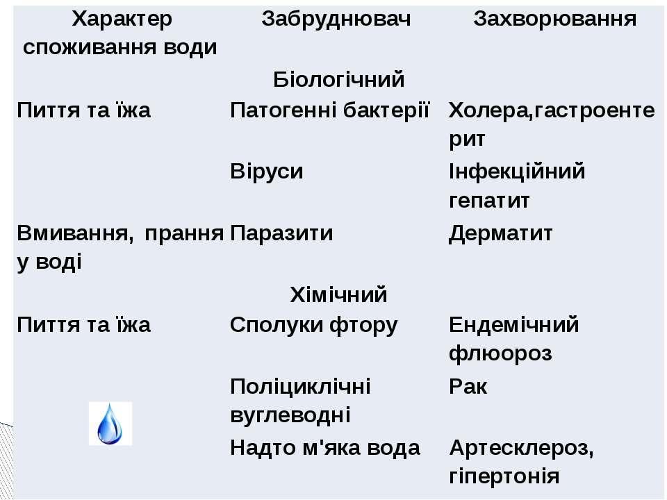 Характер споживання води Забруднювач Захворювання Біологічний Пиття та їжа Па...