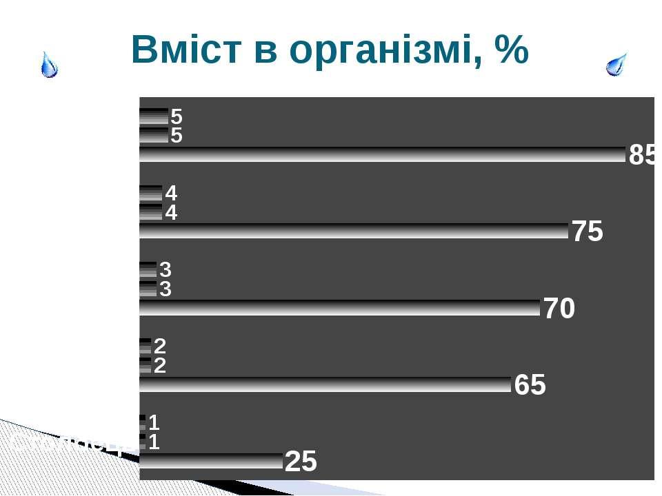 Вміст в організмі, %