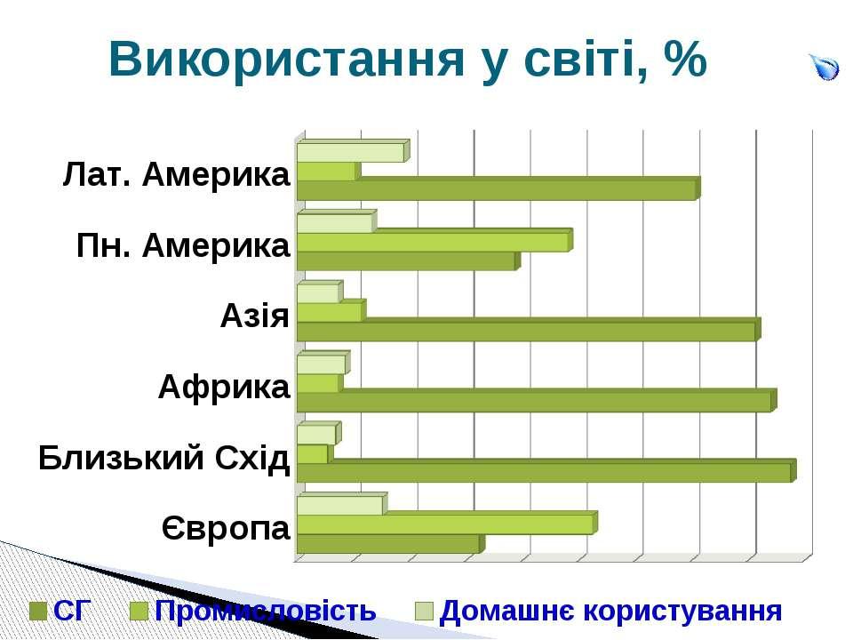 Використання у світі, %