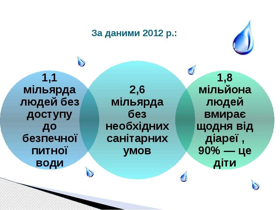 За даними 2012 р.: