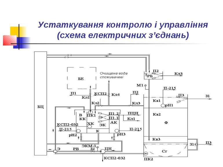 Устаткування контролю і управління (схема електричних з'єднань)